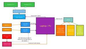 Diagram Penggunaan Kamera dengan Vmix